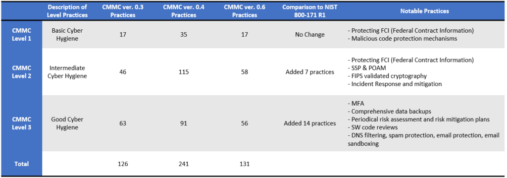 cmmc 0.6 comparison with prior versions